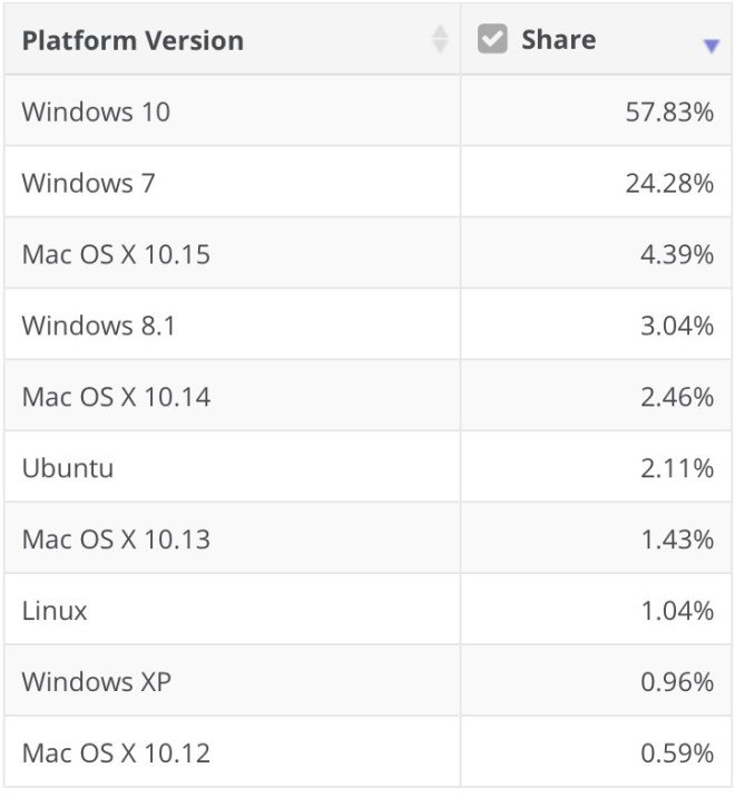 Netmarketshare: OS-Verteilung Mai 2020