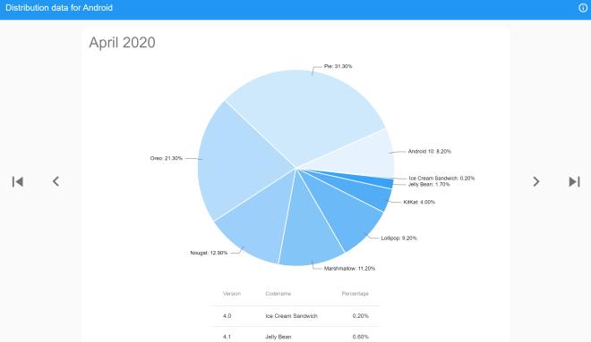 Android Verteilung 2020