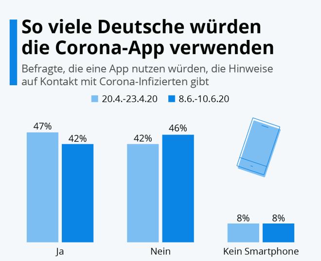 So viele Deutsche würden die Corona-App verwenden