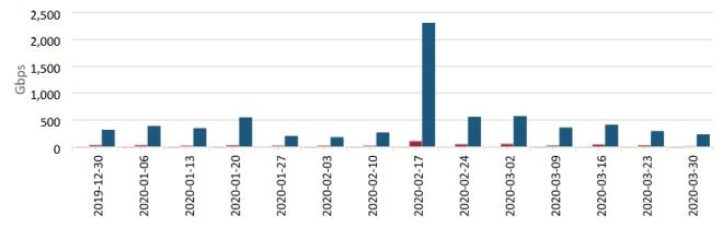DDoS-Attacken bei AWS