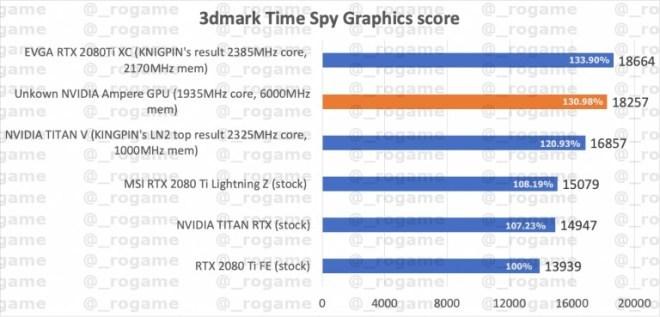 Nvidia Benchmark-Leak