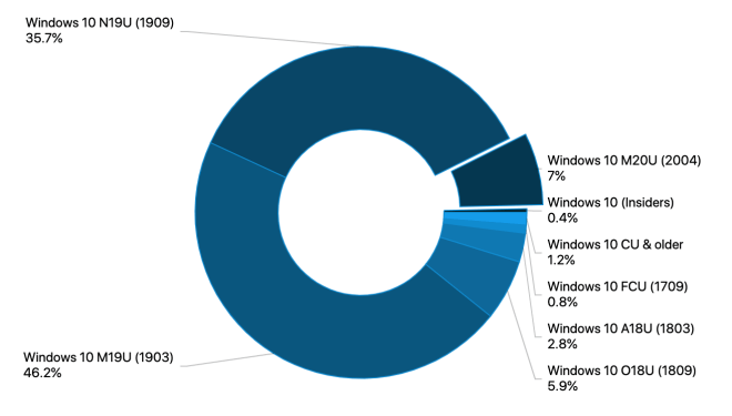 Adduplex Juni 2020: Windows-Versionen