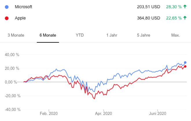 Halbjahr an der Börse: Microsoft vs. Apple