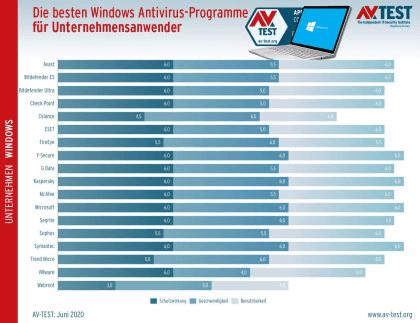 AV-Test: Antivirus-Programme für Windows 10 (Mai/Juni 2020)