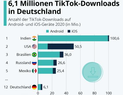 TikTok: Nutzer weltweit und in Deutschland