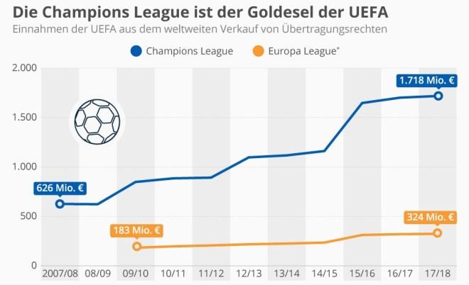 Die Champions League ist der Goldesel der UEFA