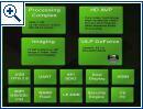 Nvidia 3D-Interface für Handys