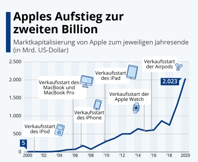 Apples Aufstieg zur zweiten Billion