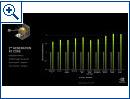 Nvidia GeForce RTX 3000-Serie