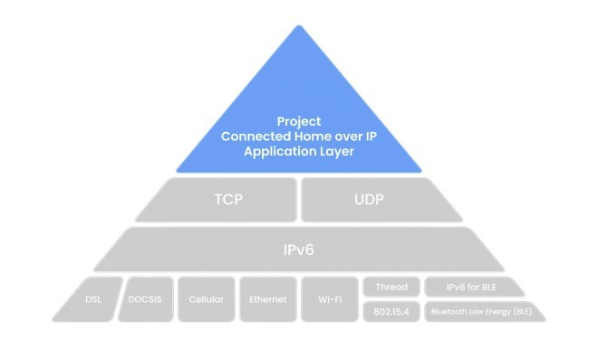 Connected Home over IP