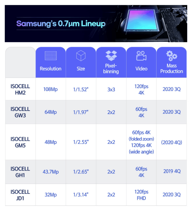 Samsung Isocell Line-Up 2020