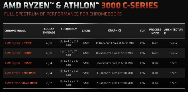 AMD Ryzen 3000C Chromebooks
