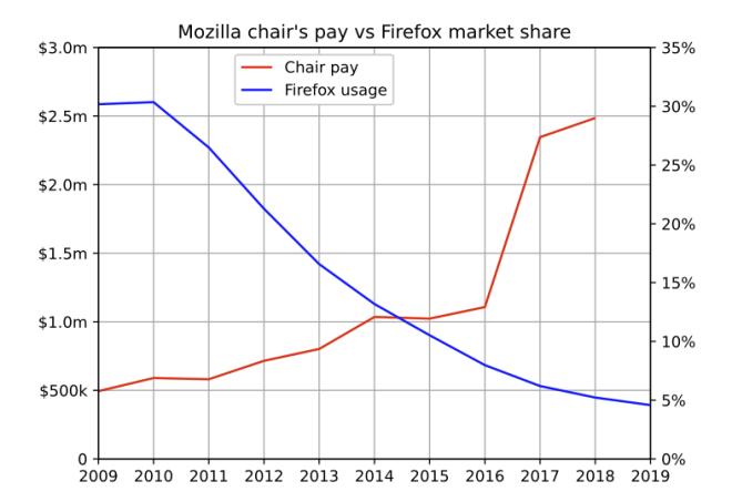 Mozilla: Marktanteil vs. Chef-Gehalt