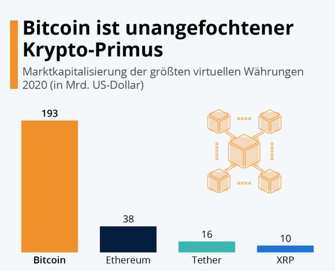 Bitcoin ist unangefochtener Krypto-Primus