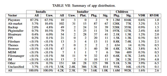 Verbreitungs-Wege von Android-Malware