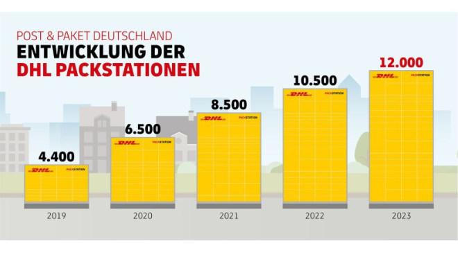 Ausbau der Post-Packstationen von 2019 bis 2023