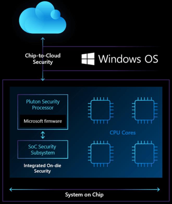 Sicherheitschip Microsoft Pluton