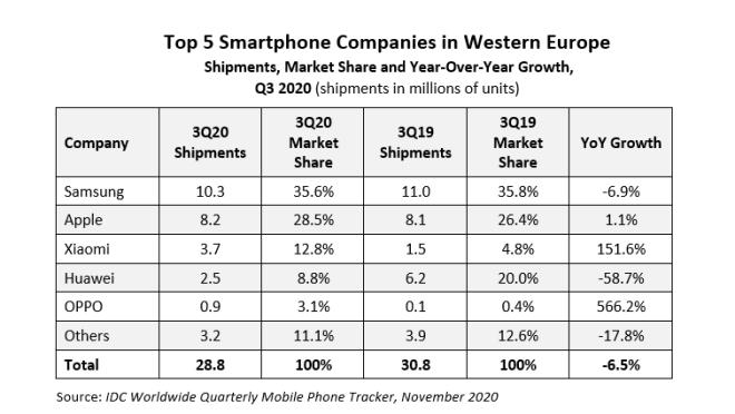 IDC: Smartphone-Verkaufszahlen Q3/2020