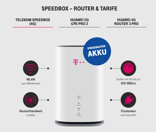 Telekom Speedbox 2020