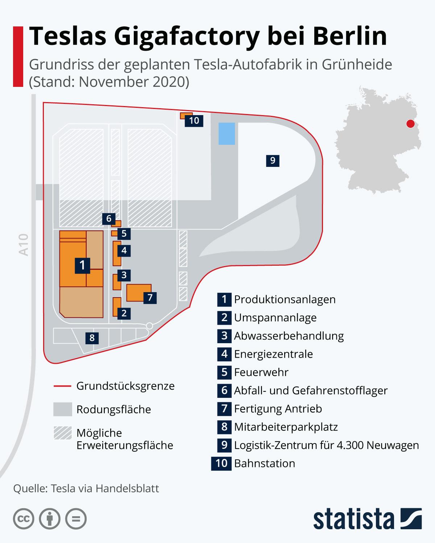 Teslas Gigafactory bei Berlin