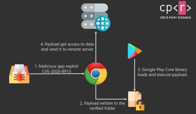 Android 11 Schwachstelle
