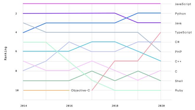 GitHub-Ranking 2020