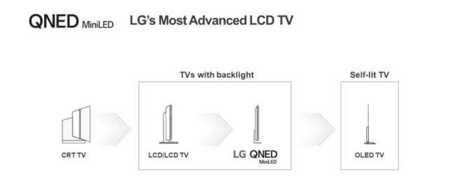 LG QNED-Fernseher (Mini-LED)