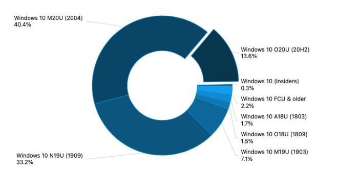 AdDuplex Dezember 2020: Windows-Versionen