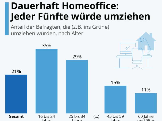 Dauerhaft Home-Office: Jeder Fünfte würde umziehen