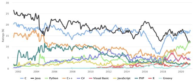 TIOBE-Index der letzten Jahre