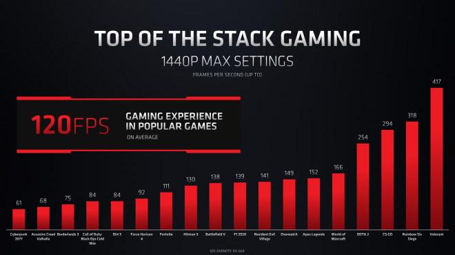 AMD RDNA2-GPUs für Notebooks
