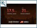 AMD Ryzen 5000 Mobile APUs