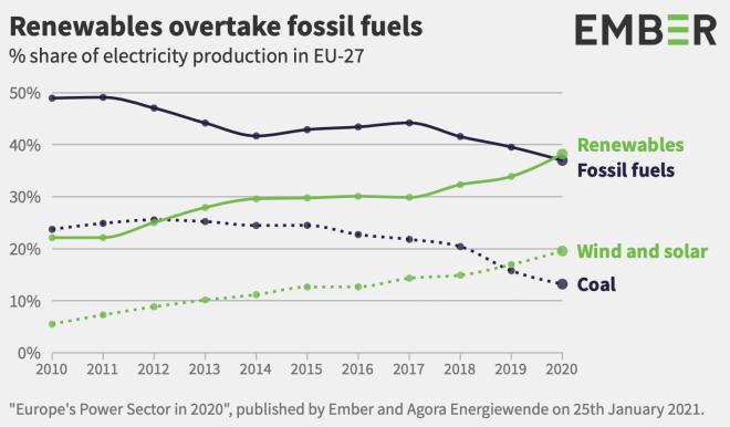 Energiewende in Europa