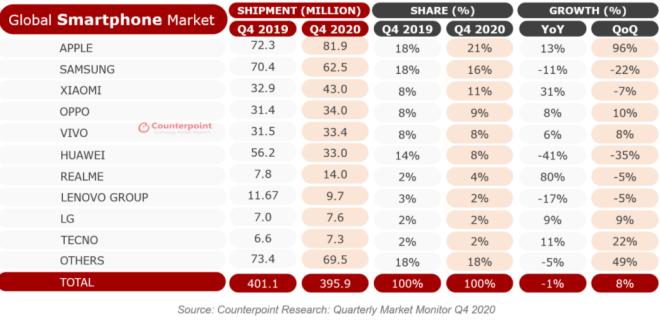 CounterPoint Research: Smartphone-Verkaufszahlen Q4/2020