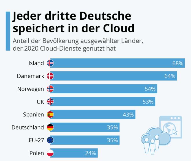Jeder dritte Deutsche speichert in der Cloud