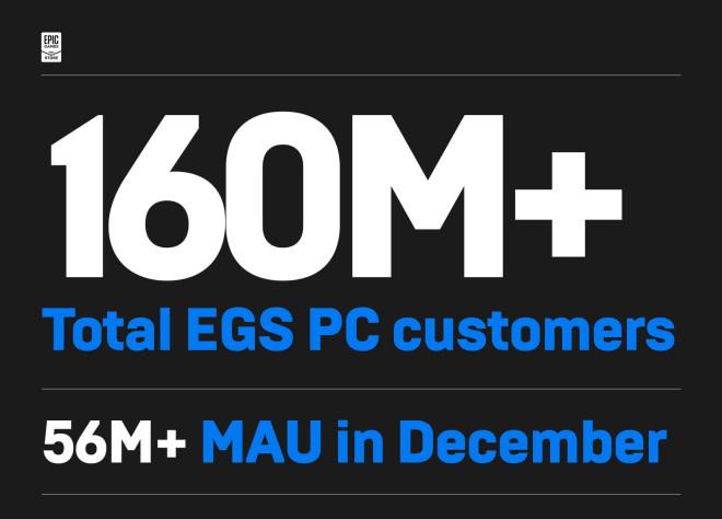 Der Epic Games Store in Zahlen