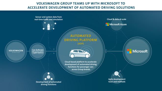 VW & Microsoft