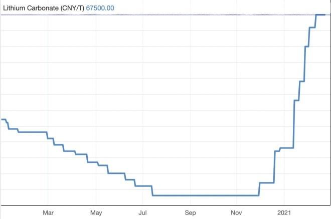 Preisentwicklung bei Lithium-Carbonat