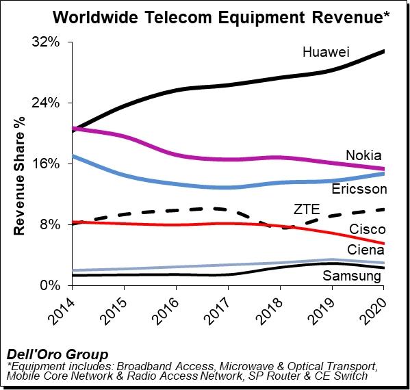 Marktanteile Mobilfunk-Ausrüstung