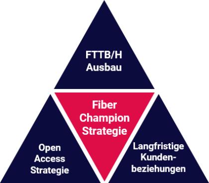 Tele Columbus Fiber-Champion-Strategie