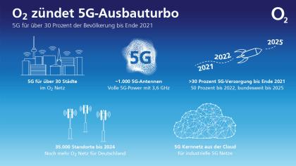 O2 startet 5G-Ausbau