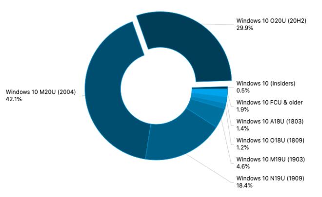 AdDuplex März 2021: Windows Versionen
