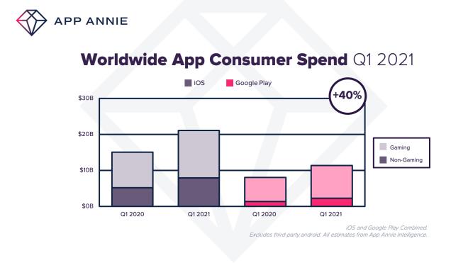 App-Umsatz Q1 2021 (App Annie)