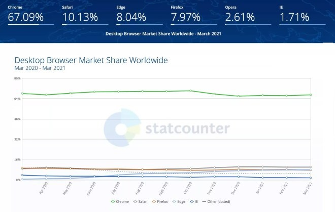 Browser-Marktanteile März 2021
