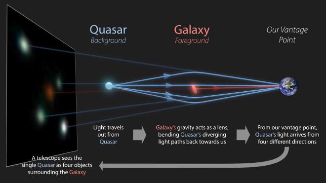 ESA: Gaia entdeckt zwölf neue Einsteinkreuze