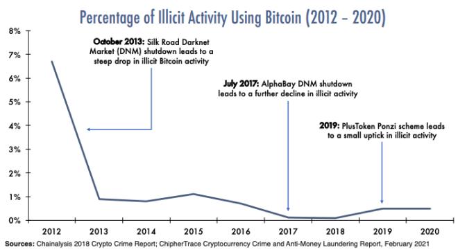 Bitcoin: Anteil illegaler Transaktionen