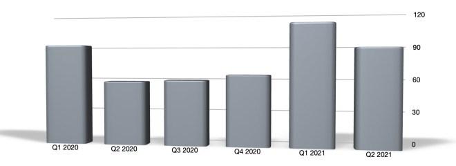 Apple: Umsatzentwicklung bis Q2 2021