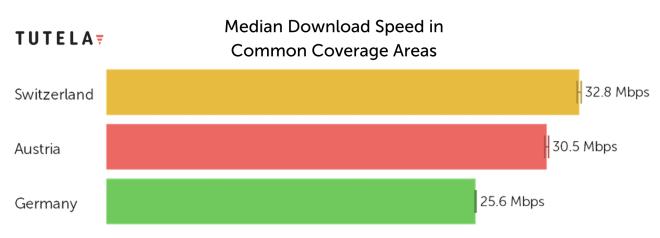 Mobilfunk-Speeds im Vergleich