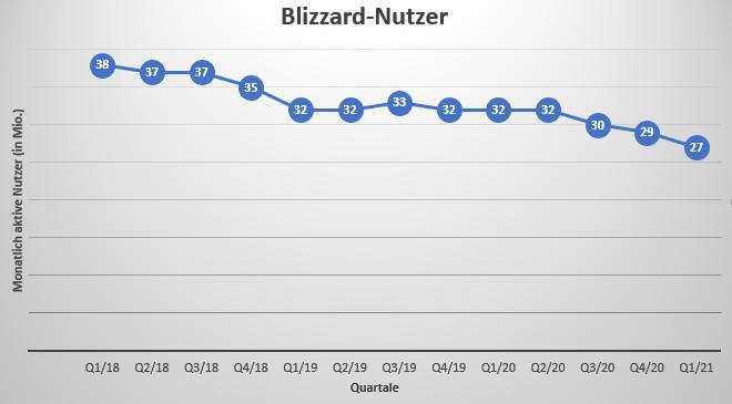 Blizzard: Spieler-Zahlen
