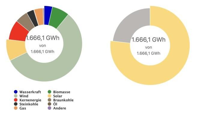 Energieversorgung: 4. Mai 2021 ist neuer Rekord-Tag